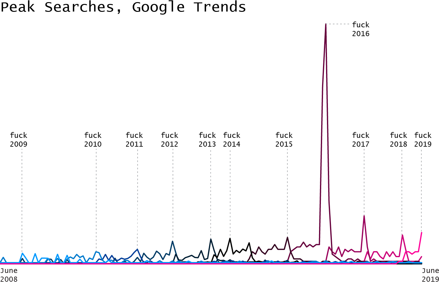 Peak Searches, Google Trends